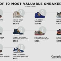 The Yeezy Boost Isn't the Most Valuable Sneaker This Year (So Far)