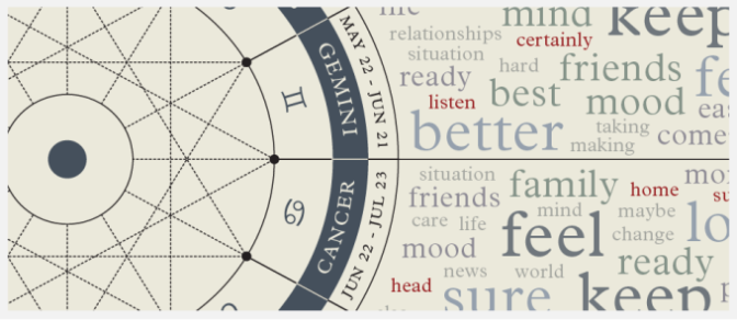 Here's Proof That Horoscopes All Say the Same Thing