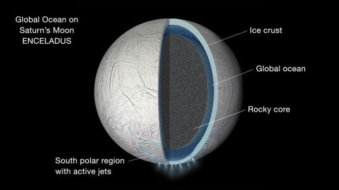 Saturn's Moon Enceladus is Covered in a Global Ocean
