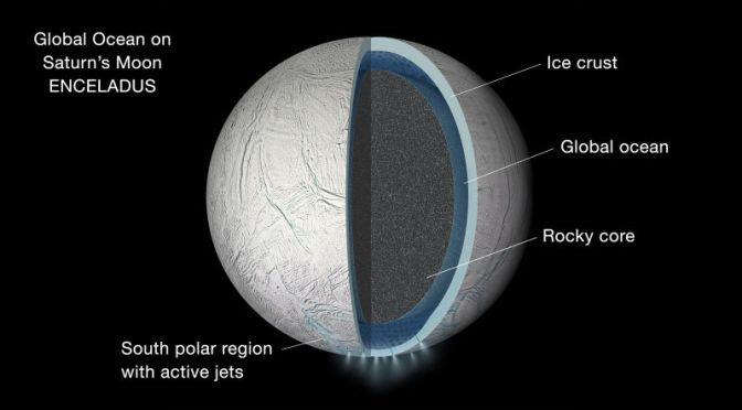 Saturn's Moon Enceladus is Covered in a Global Ocean
