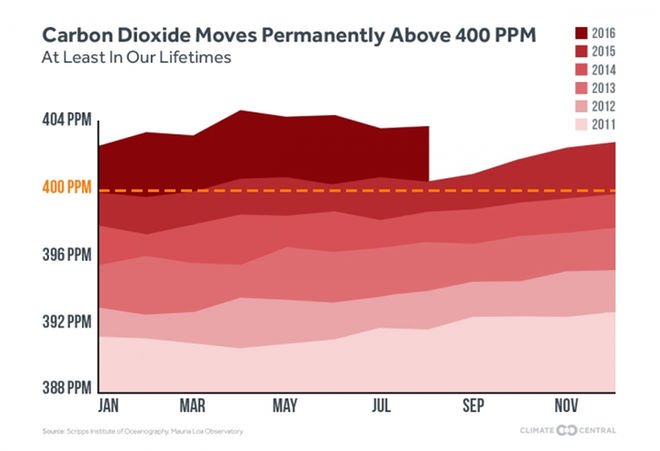 World's Atmospheric Carbon Dioxide Passes 400 PPM Threshold. Permanently