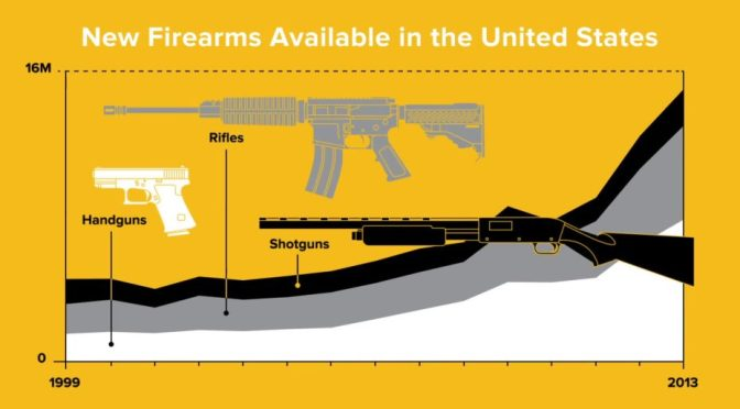 The Numbers Don't Lie: America's Got a Gun Addiction
