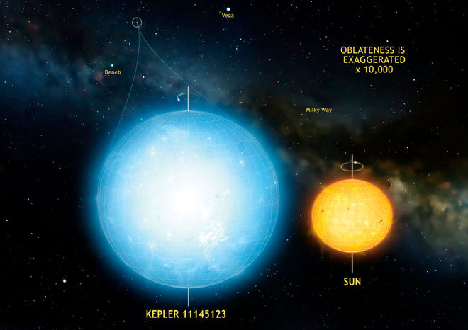Faraway Star Is Roundest Natural Object Ever Seen